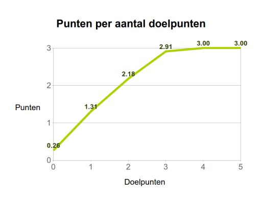 Figuur 2. Het aantal behaalde punten in functie van het aantal gescoorde doelpunten.
