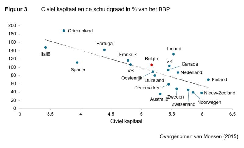 begroting-figuur-3